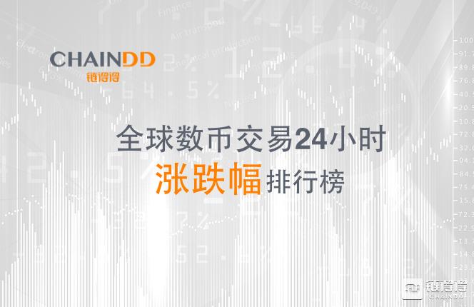 「链得得」全球数币交易24小时涨跌幅排行榜|4月3日