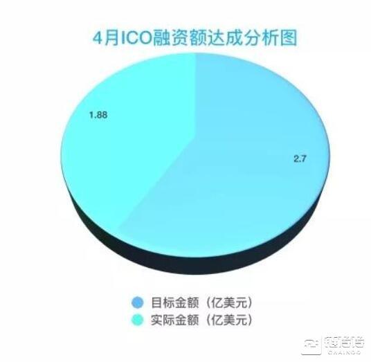 今年全球ICO融资额已近53亿美元,EOS和Telegram占50亿