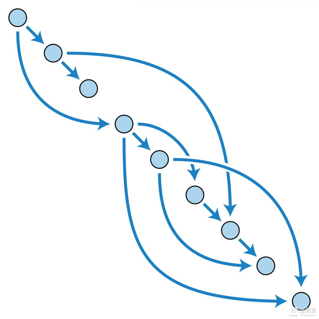 【大文观链】透析DAG:区块链结构扩容的双刃剑