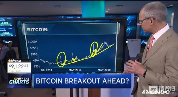 分析师:纽约共识大会将是比特币价格重大突破的机会