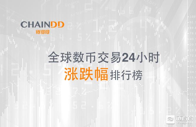 「得得涨跌榜」24小时内数字货币市场4家涨幅超过100%,跌幅整体较小 5月13日