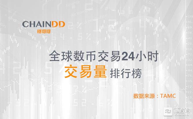 「得得交易榜」BTC上涨至8700美元,主流货币交易量略有增长|5月15日