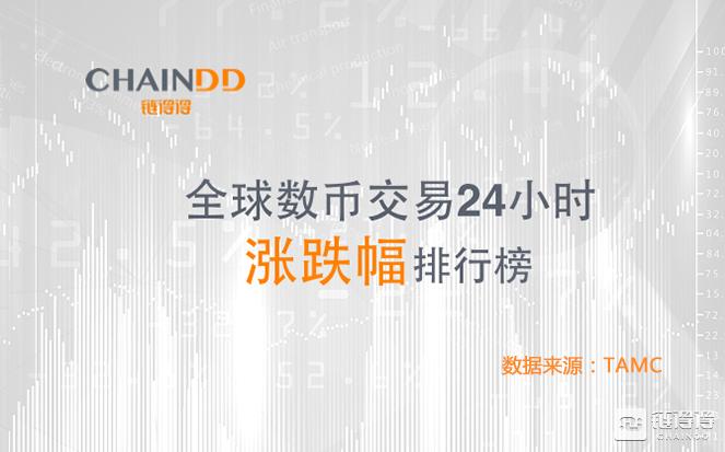 「得得涨跌榜」数字货币市场整体上行,Zcash领涨46.88%|5月15日