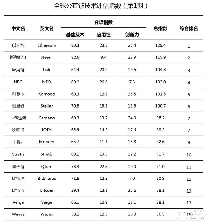 工信部:发布首期全球公有链技术评估指数,以太坊排名首位1