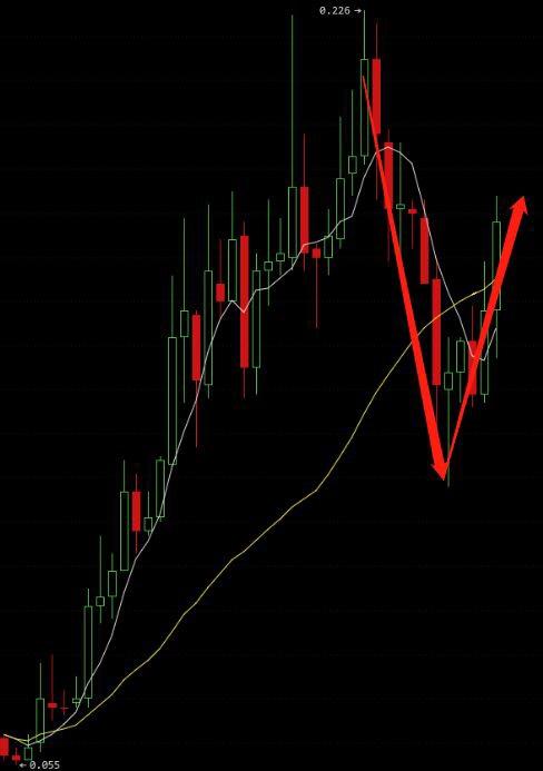 彬【哥专窗】5月16日行情分析|当泡沫变为共识,即是价值