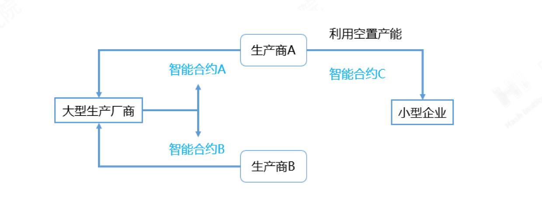链式协同、看供应链如何完美契合区块链?